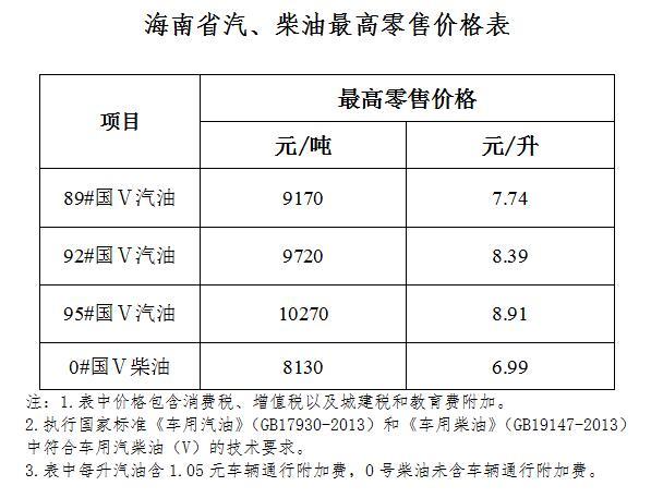 海南省成品油價格下調 95號汽油8.91元/升