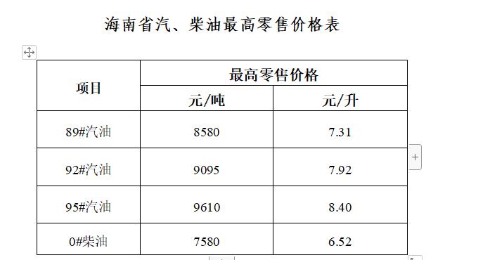 海南省成品油价格上调92号汽油7.