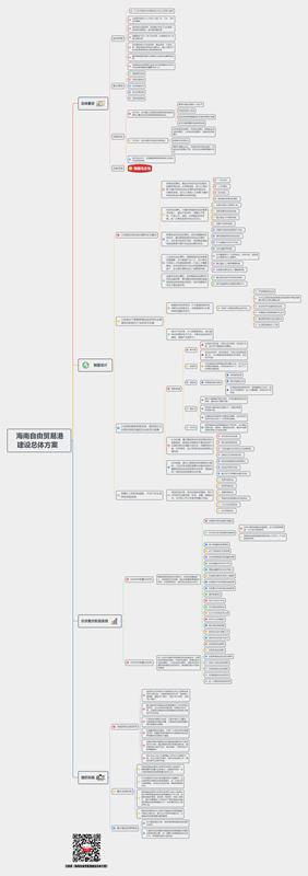 一张思维导图,带你get海南自由贸易港建设总体方案